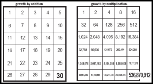 Charts comparing multiplication vs. addition in church growth